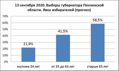 Навстречу губернаторским выборам – 5. Будущее области определяют люди старше 65 лет?