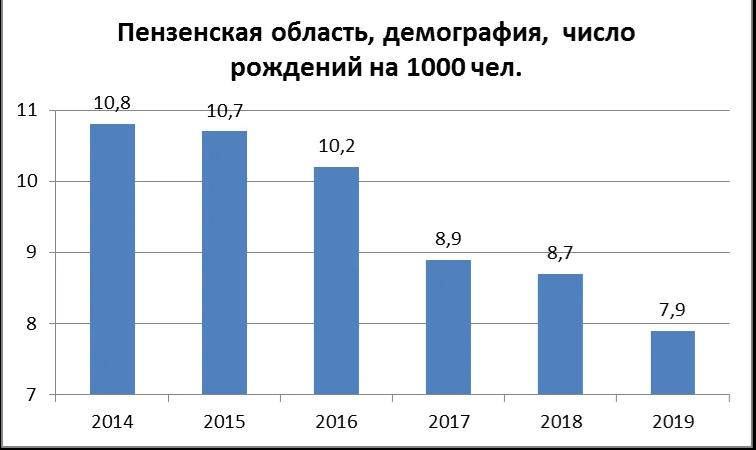 Демография Пензенской области – точка невозврата пройдена
