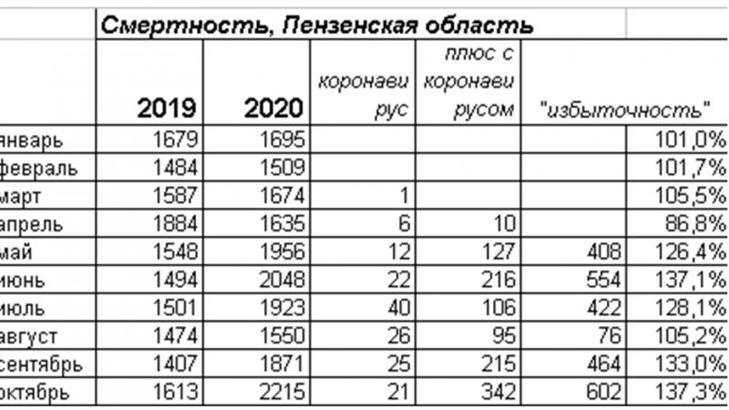 Статистика смерти Пензенской области