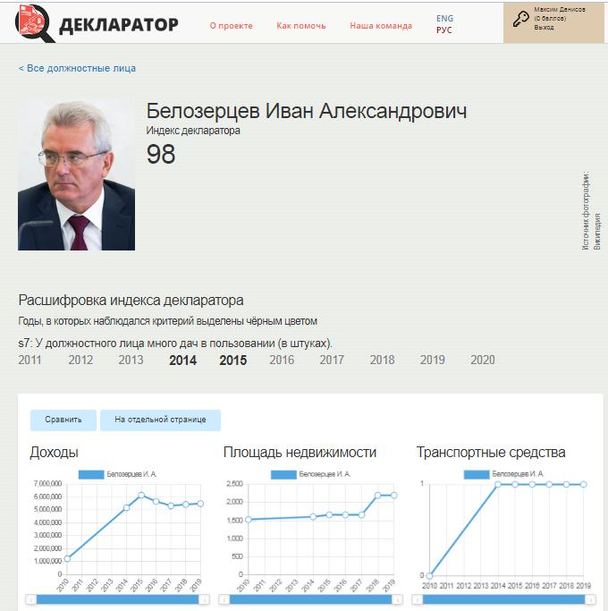 Белозерцев-самый коррумпированный губернатор Поволжья по версии «Трансперенси Интернешнл — Россия»