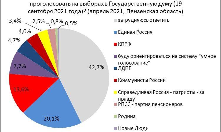 К началу мая все больше пензяков сомневаются за кого голосовать