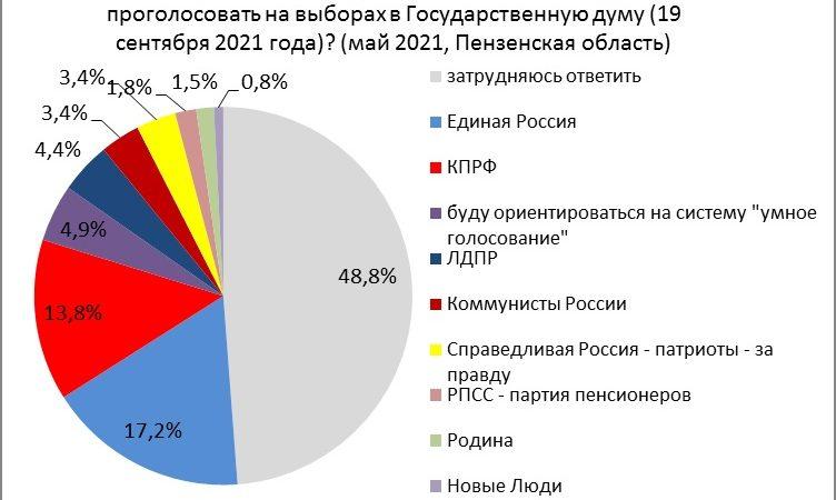 Едросы отпраймерзились, остальные – зависли. Майские рейтинги политпартий в Пензенской области