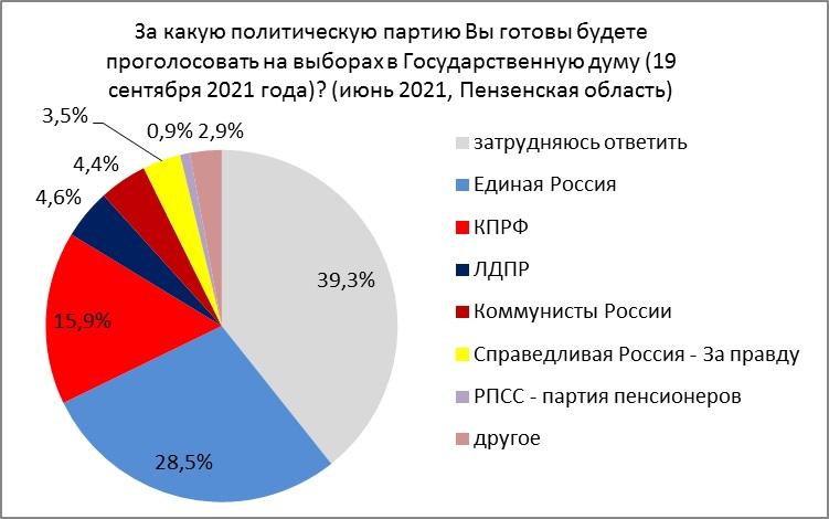 """Выборы в Госдуму-2021. В Пензе """"стартанули"""" пока лишь две партии"""