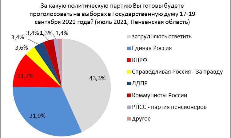 """""""Оппозиция"""" сливает выборы. Июльский рейтинг политических партий в Пензенской области"""